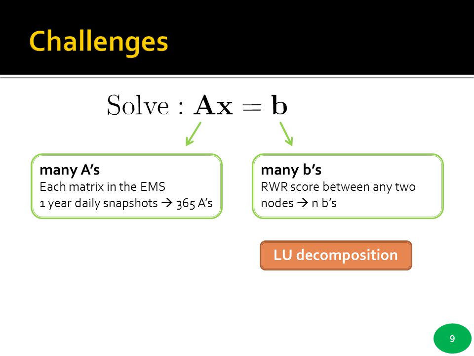 Challenges many A's many b's LU decomposition Each matrix in the EMS