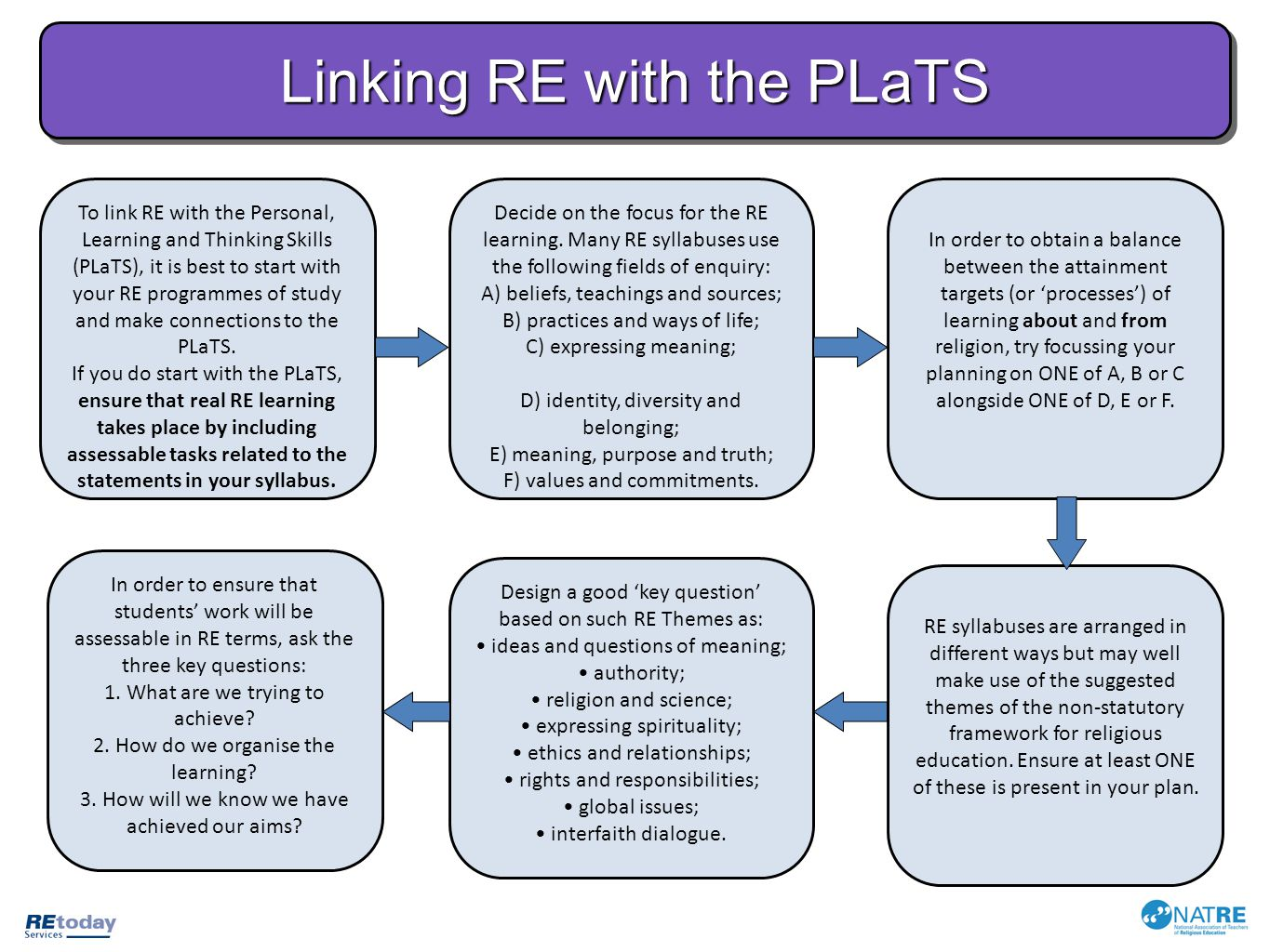 Linking RE with the PLaTS