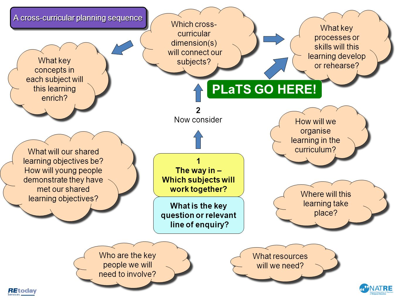 PLaTS GO HERE! A cross-curricular planning sequence