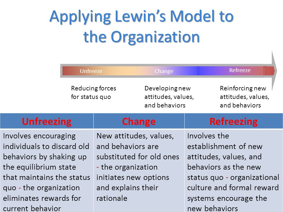 Applying Lewin's Model to the Organization