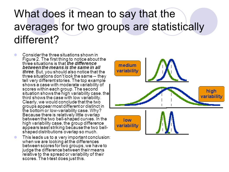 What does it mean to say that the averages for two groups are statistically different