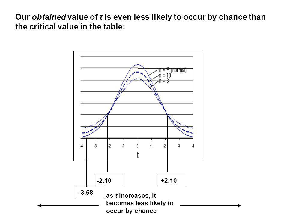 Our obtained value of t is even less likely to occur by chance than the critical value in the table: