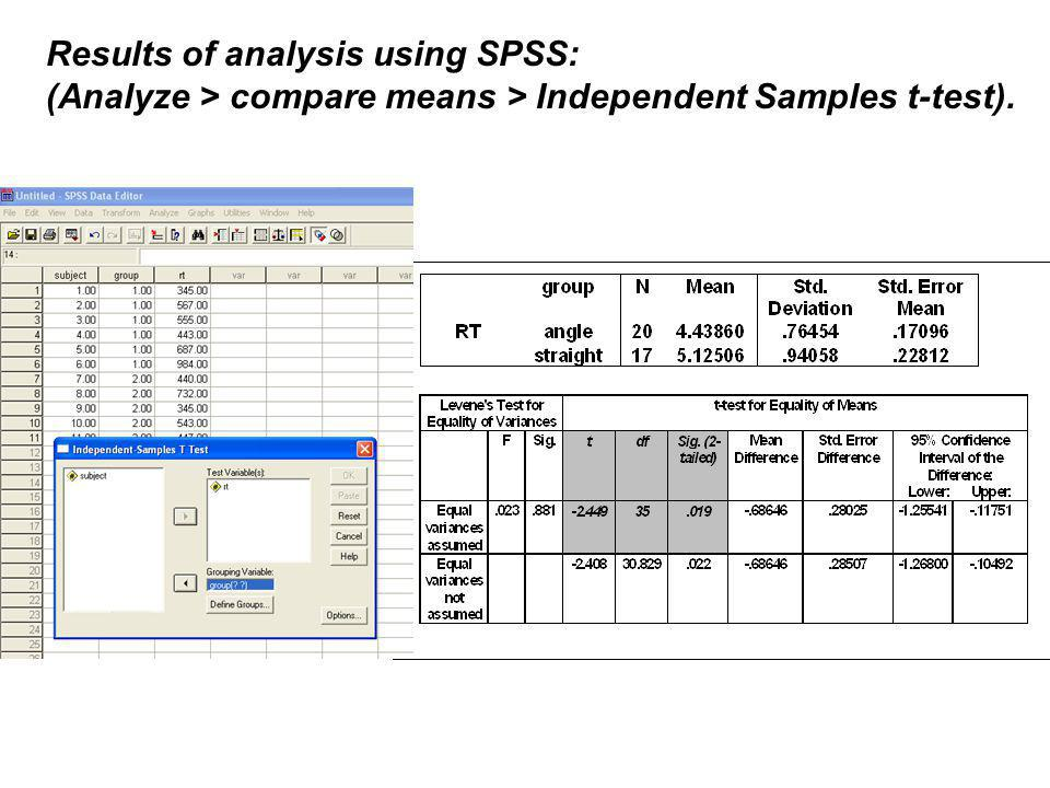 Results of analysis using SPSS: