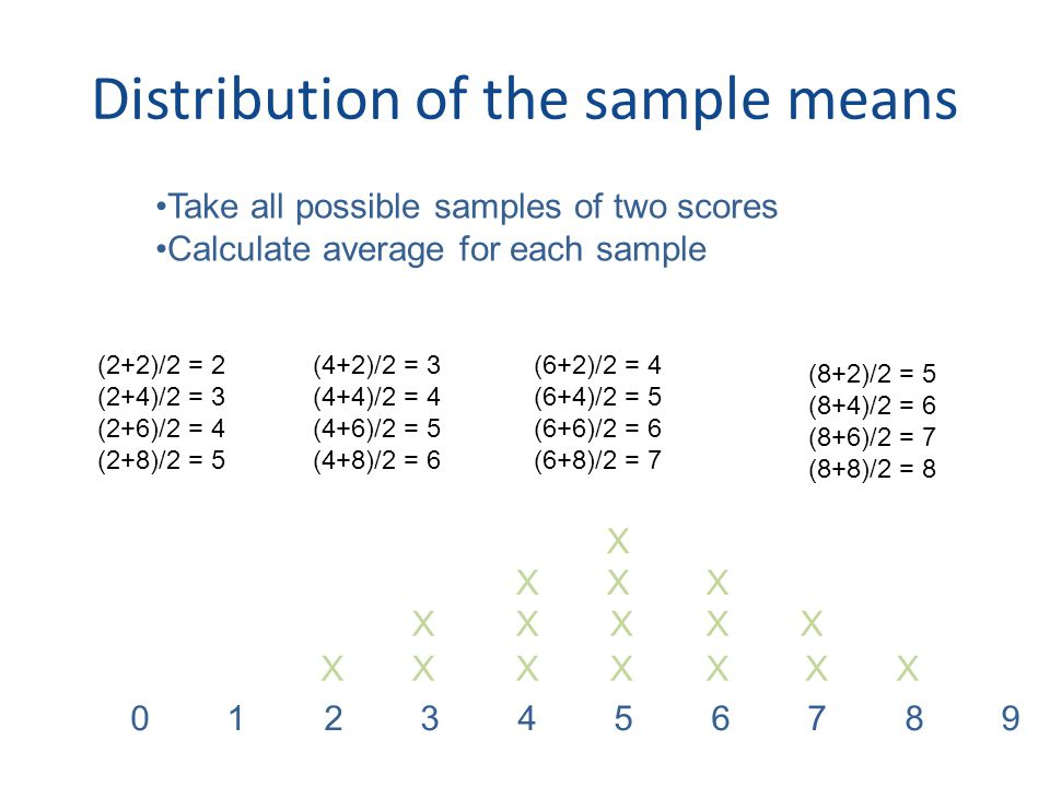 Distribution of the sample means