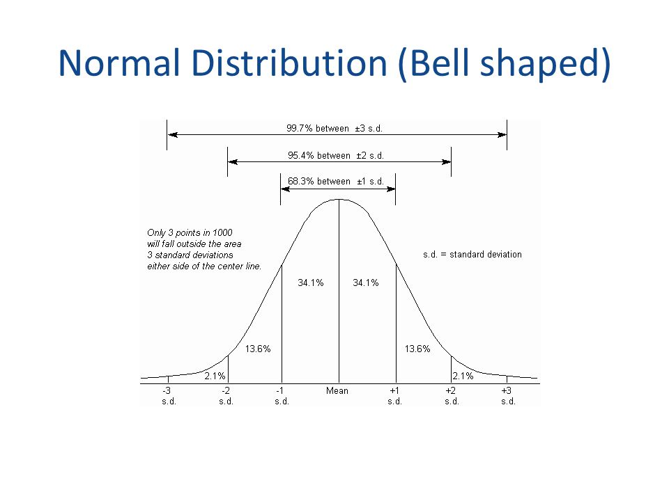Normal Distribution (Bell shaped)