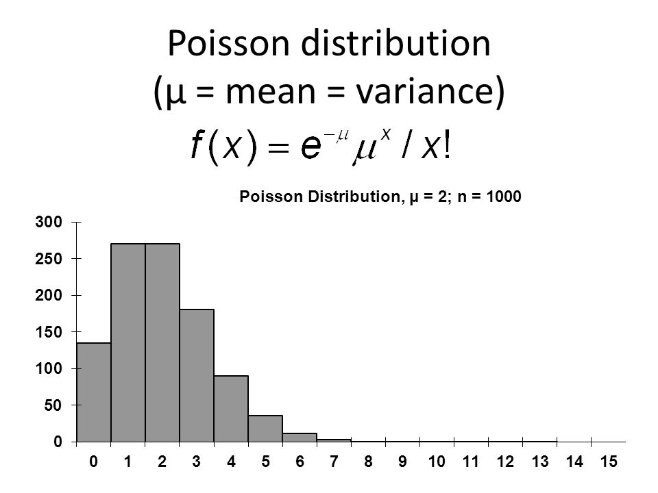 Poisson distribution (μ = mean = variance)
