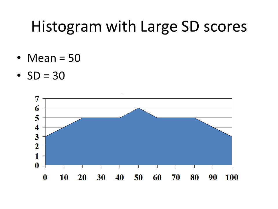 Histogram with Large SD scores