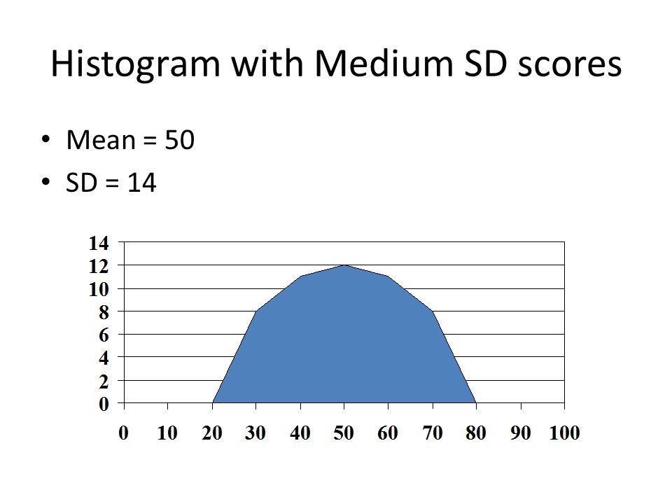 Histogram with Medium SD scores