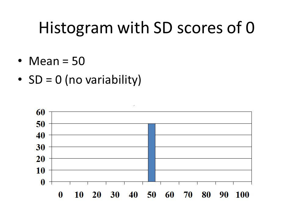 Histogram with SD scores of 0