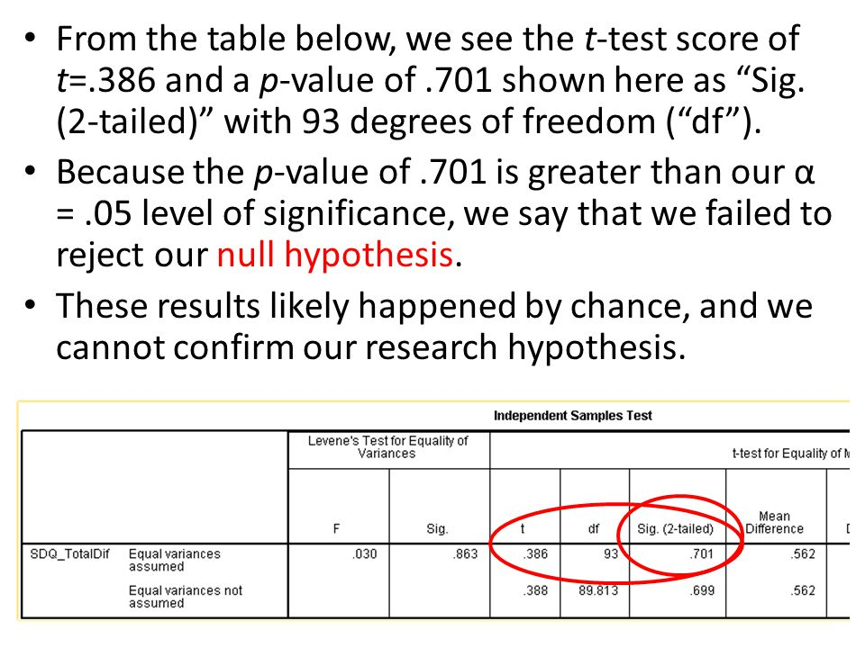 From the table below, we see the t-test score of t=