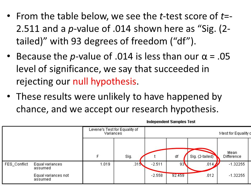 From the table below, we see the t-test score of t=-2