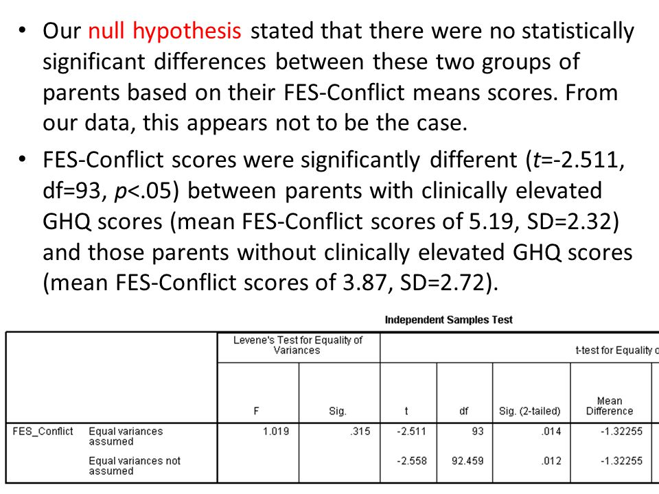 Our null hypothesis stated that there were no statistically significant differences between these two groups of parents based on their FES-Conflict means scores. From our data, this appears not to be the case.