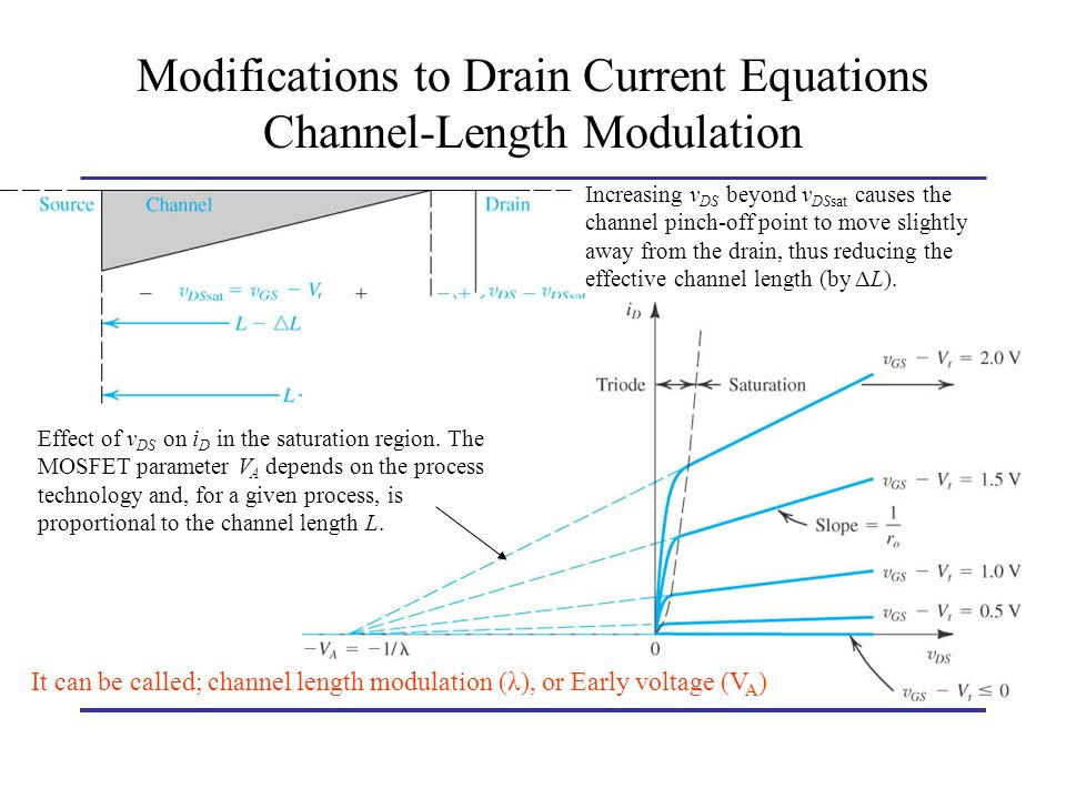 Modifications to Drain Current Equations Channel-Length Modulation