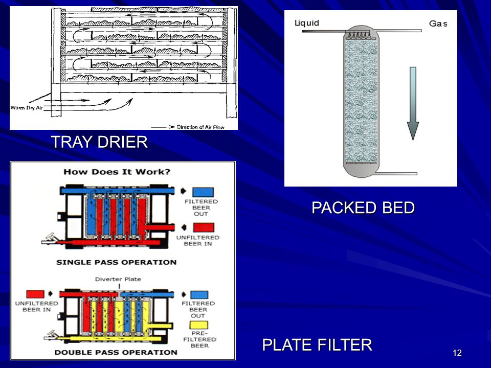 TRAY DRIER PACKED BED PLATE FILTER