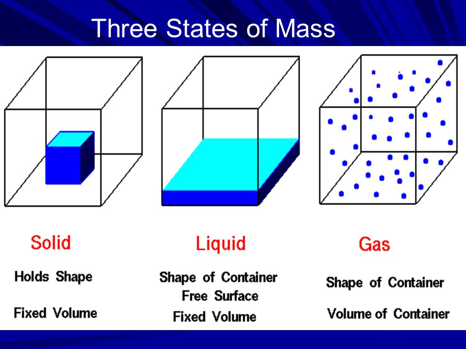 Three States of Mass