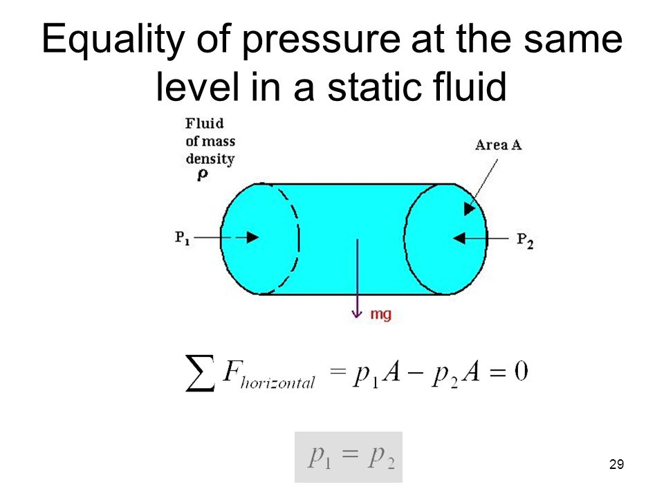 Equality of pressure at the same level in a static fluid