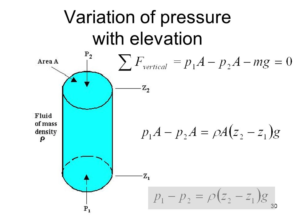 Variation of pressure with elevation