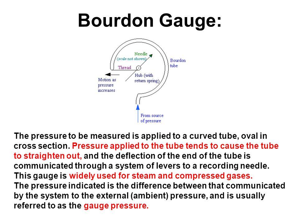 Bourdon Gauge: