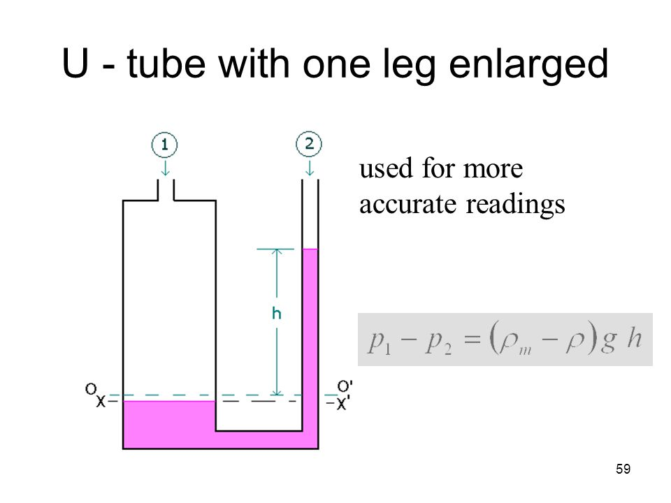 U - tube with one leg enlarged