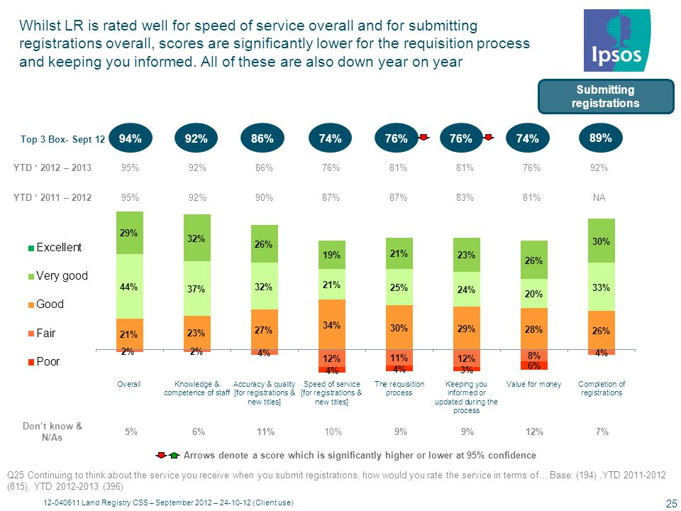 For substantive registrations, it appears that scores for overall speed of service and accuracy & quality may be slipping slightly year on year – but they remain strong