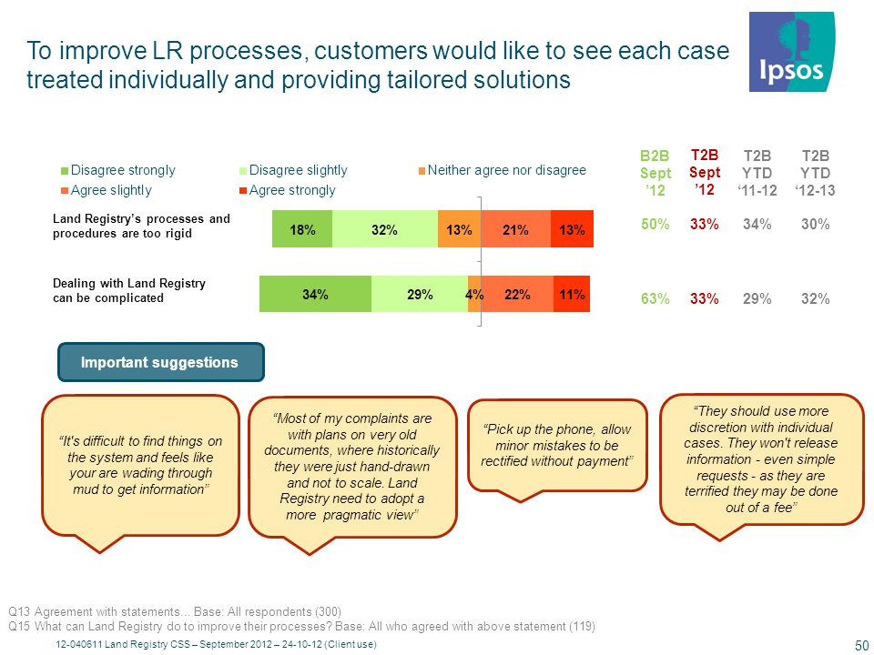 The most often mentioned improvements that customers wish to see are increased flexibility; simplicity; and improvements to online services. Flexibility is a key priority for customers this wave (22% vs. 10% in June '12). Similarly, compared to the last wave, more customers suggest simplicity as an improvement (13% in June '12)