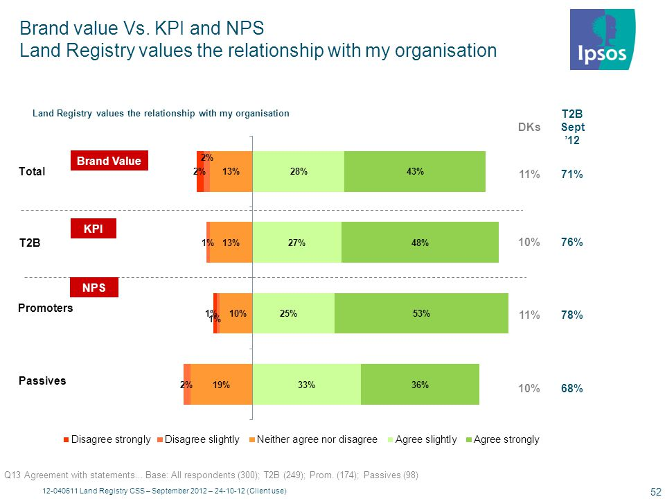 Brand value Vs. KPI and NPS Land Registry's processes and procedures are too rigid