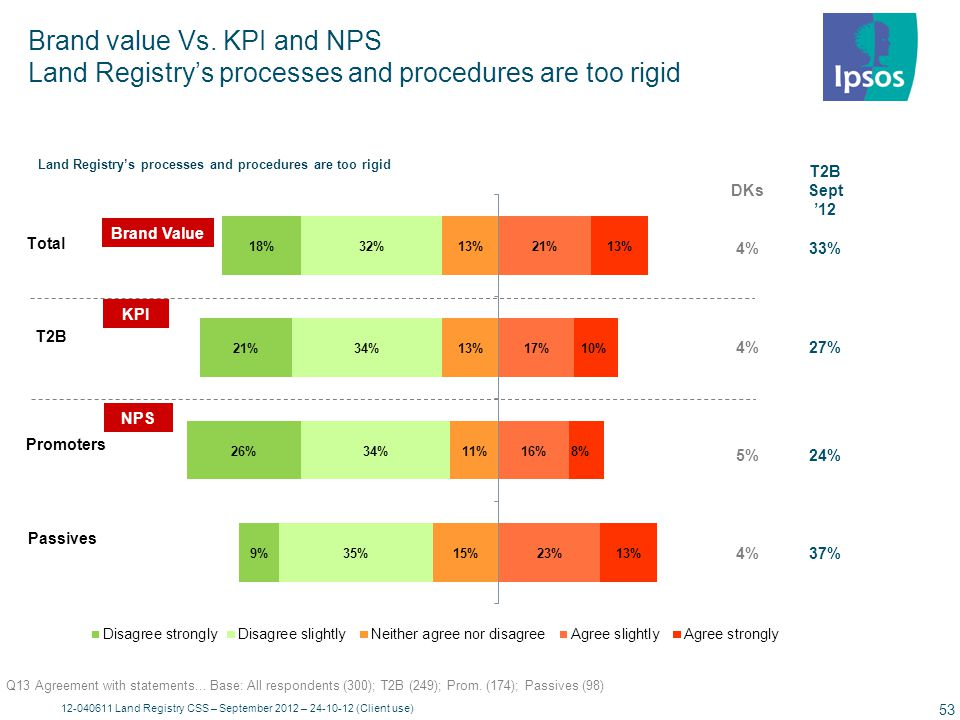 Brand value Vs. KPI and NPS Dealing with Land Registry can be complicated