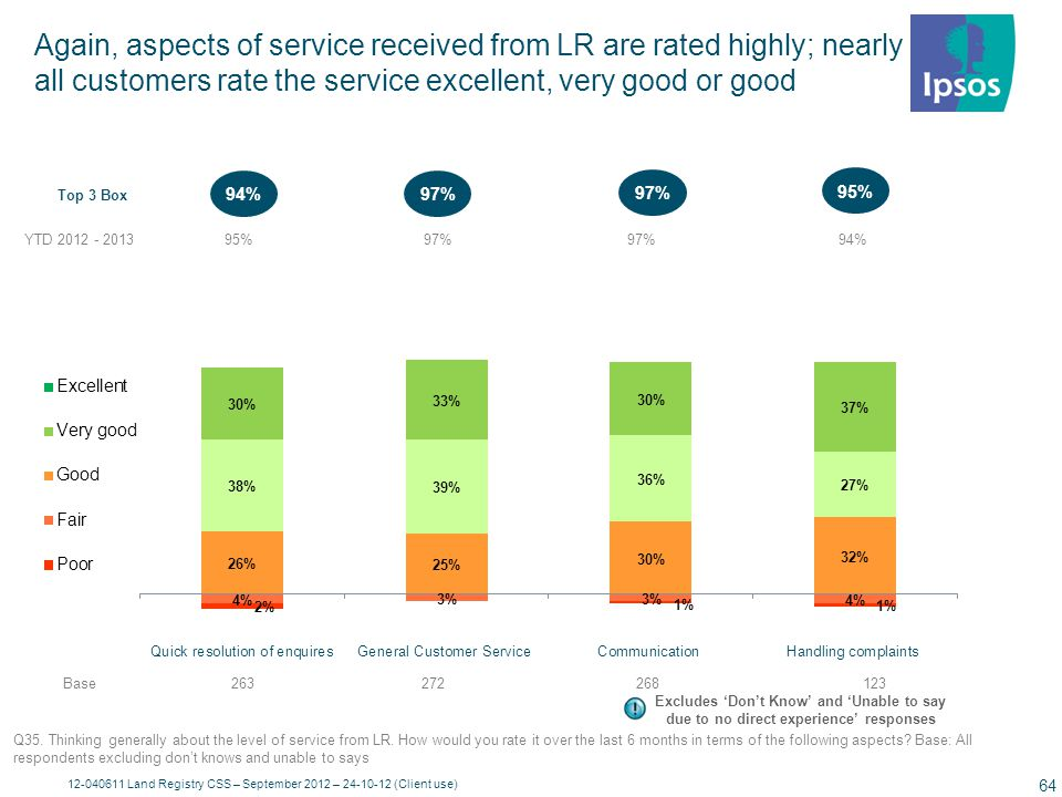 Customer comments regarding service areas LR should improve…