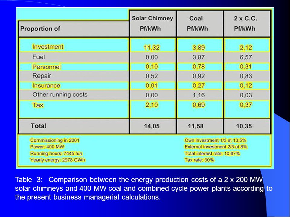Table 3: Comparison between the energy production costs of a 2 x 200 MW solar chimneys and 400 MW coal and combined cycle power plants according to the present business managerial calculations.