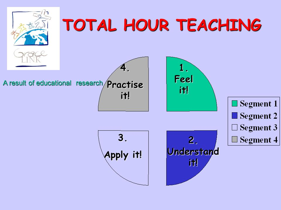 TOTAL HOUR TEACHING 4. Practise it! 1. Feel it! 3. Apply it!