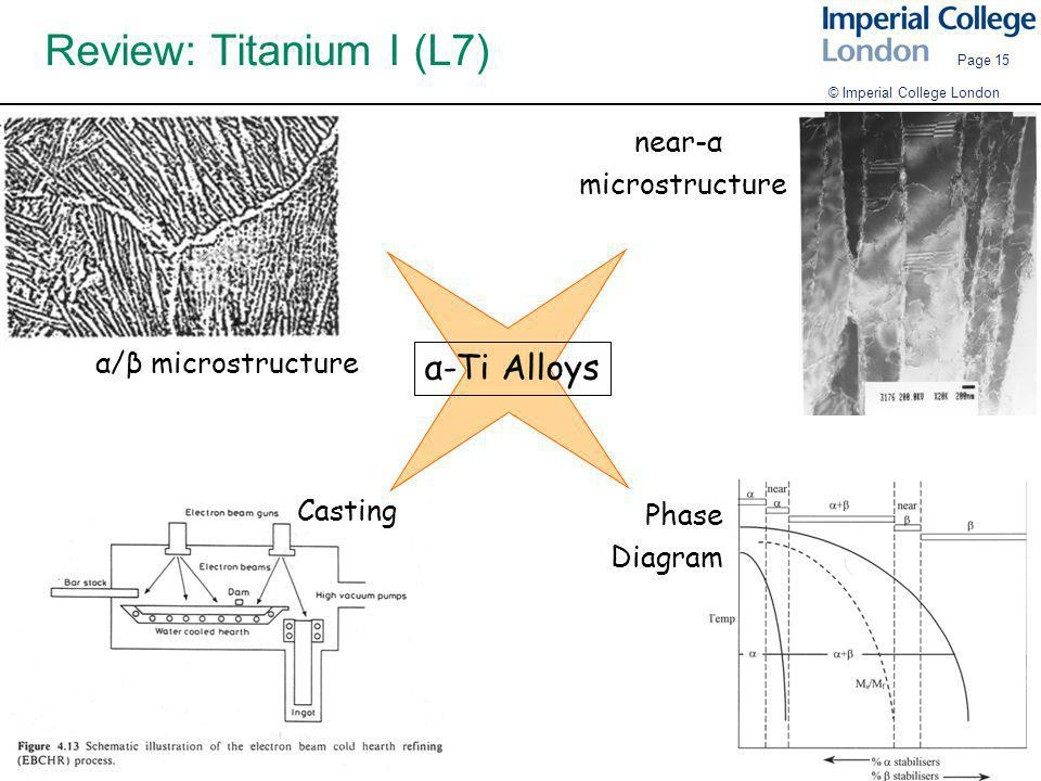 Review: Titanium I (L7) α-Ti Alloys near-α microstructure