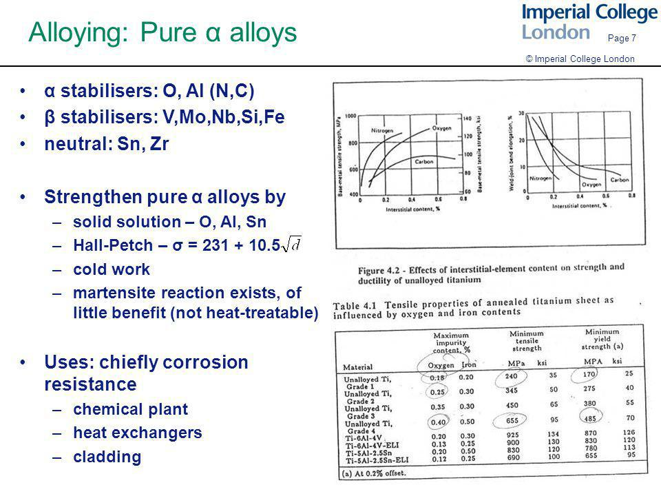 Alloying: Pure α alloys