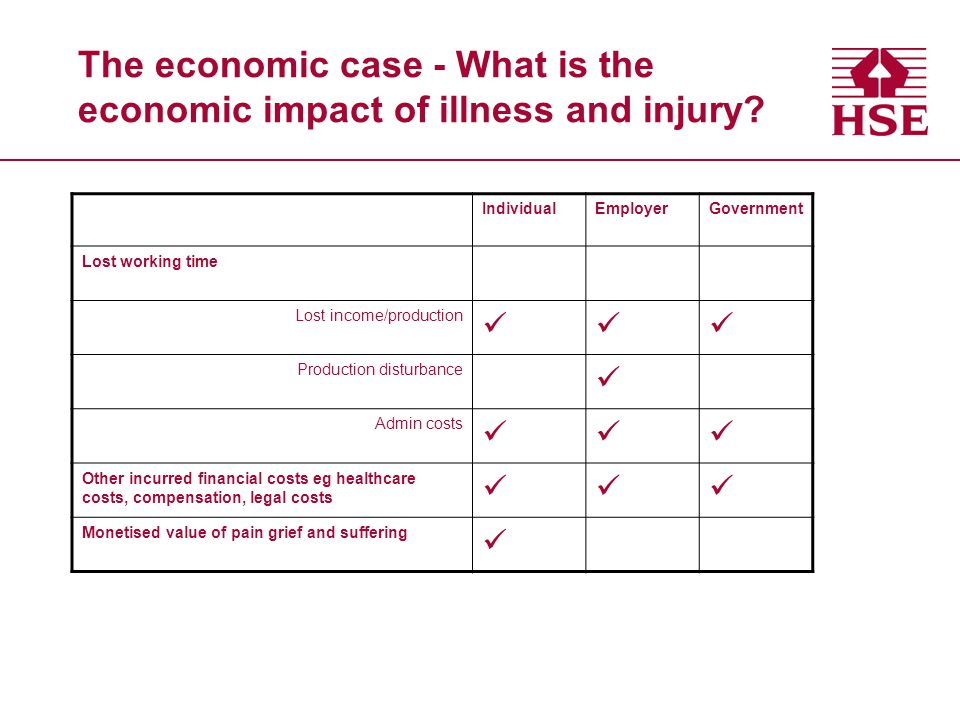 The economic case - What is the economic impact of illness and injury