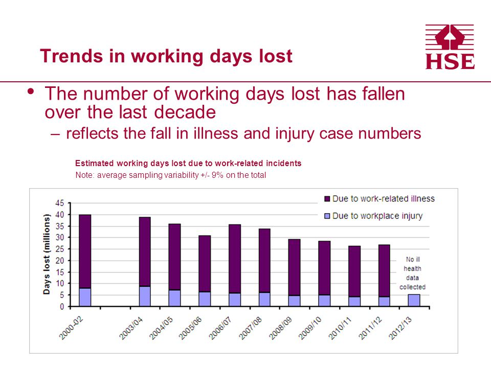 Trends in working days lost