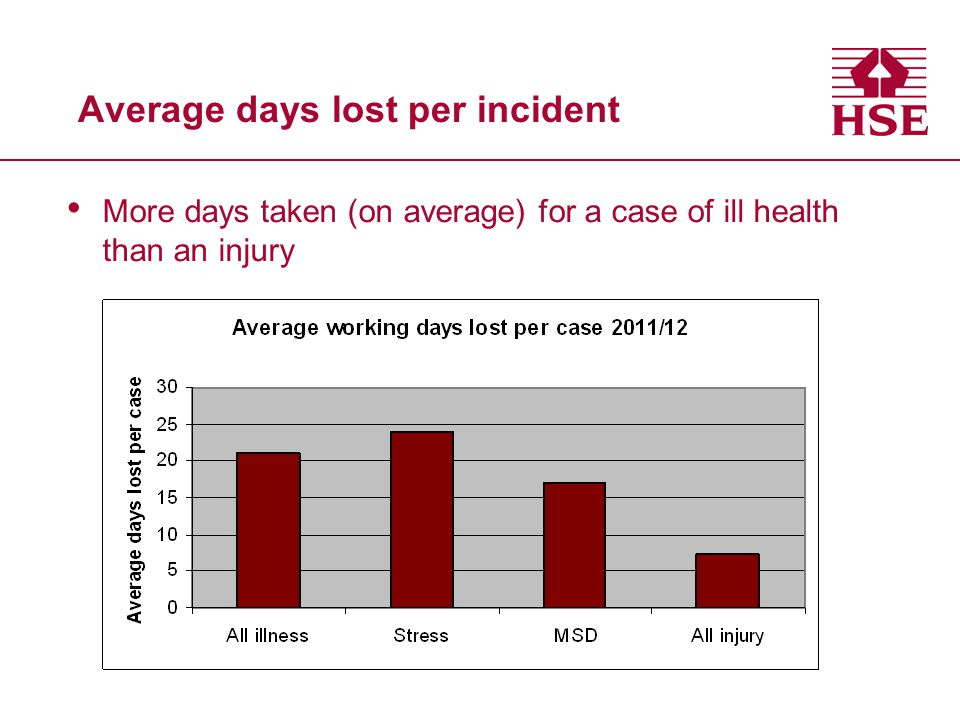 Average days lost per incident
