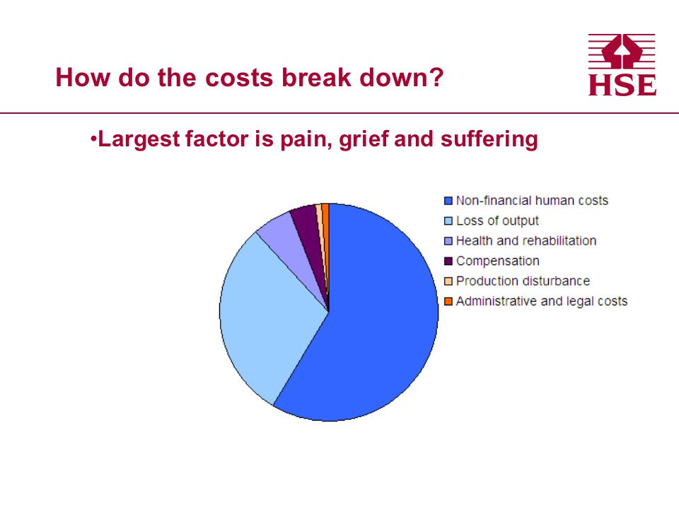 How do the costs break down