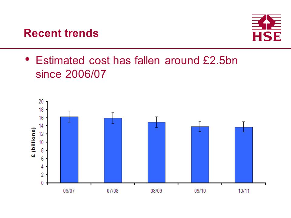 Estimated cost has fallen around £2.5bn since 2006/07