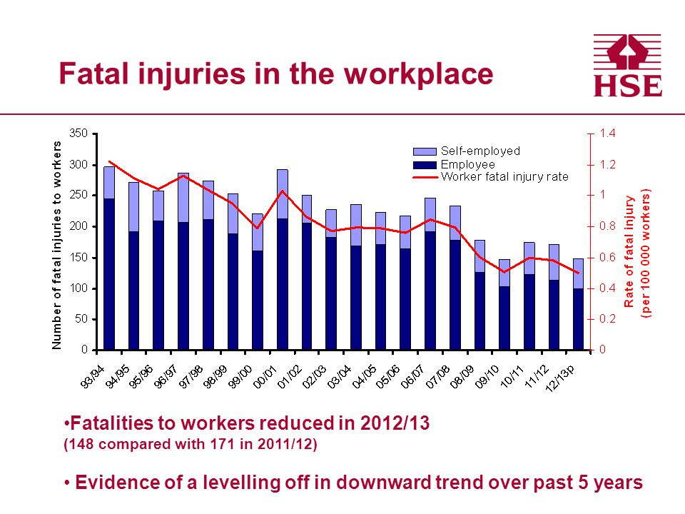 Fatal injuries in the workplace