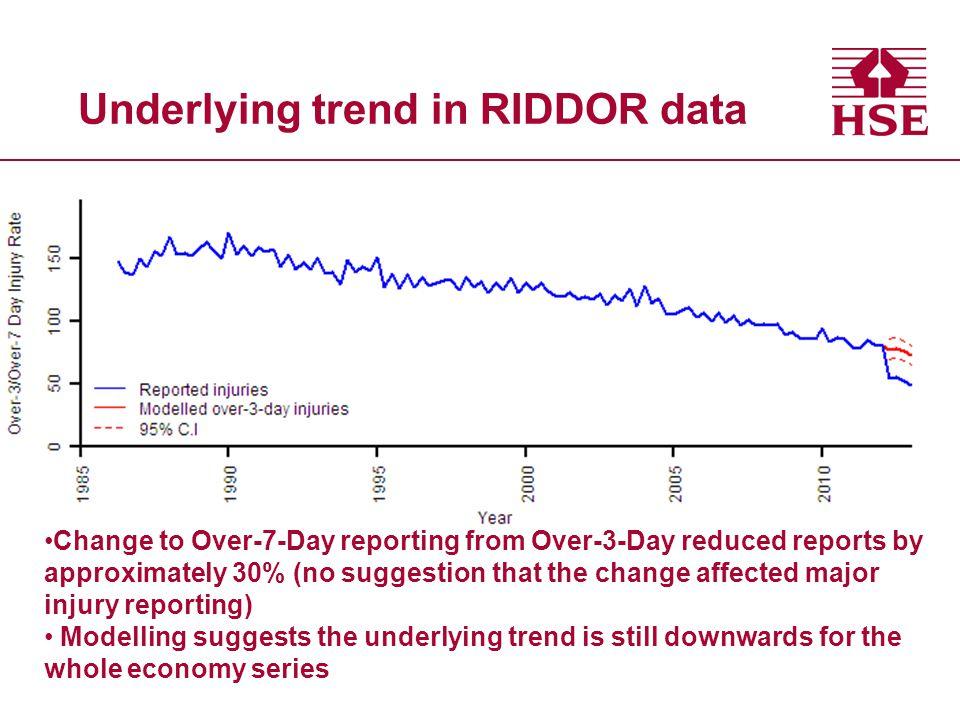 Underlying trend in RIDDOR data
