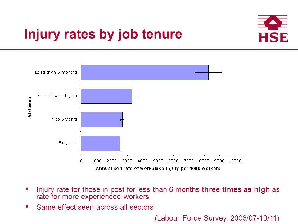 Injury rates by job tenure