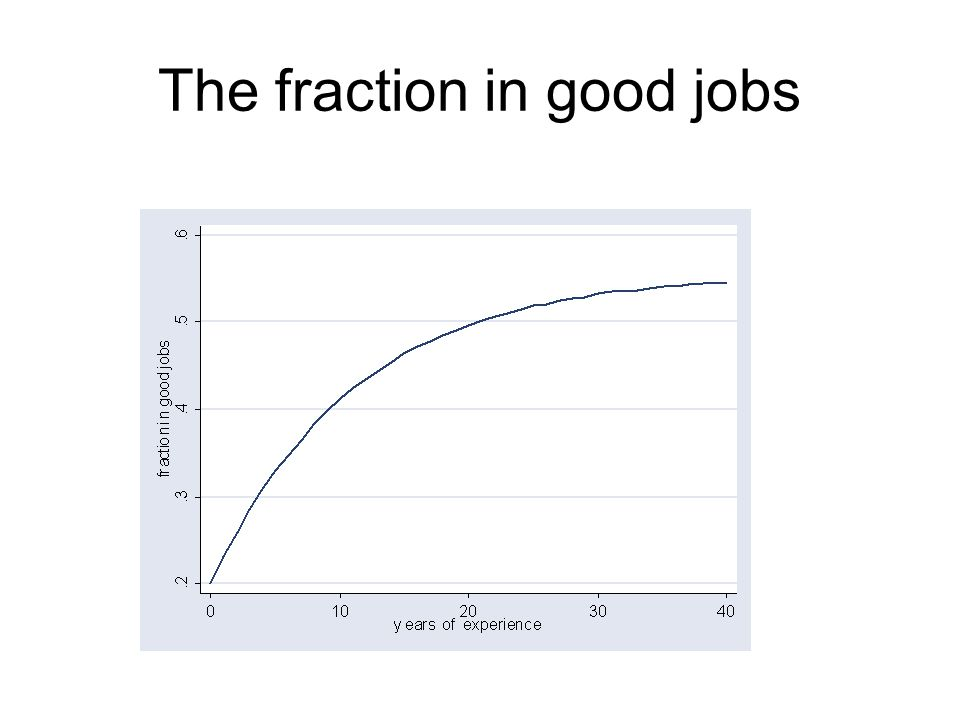 The fraction in good jobs