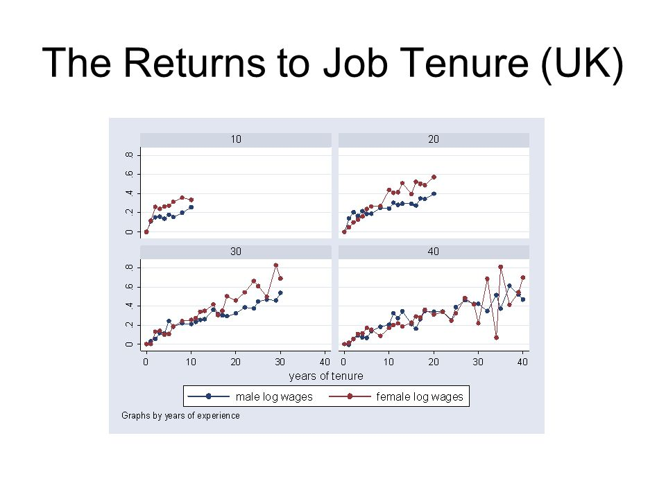 The Returns to Job Tenure (UK)