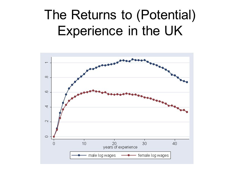 The Returns to (Potential) Experience in the UK