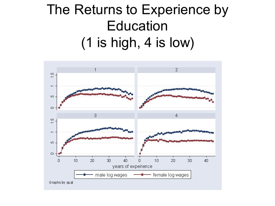 The Returns to Experience by Education (1 is high, 4 is low)