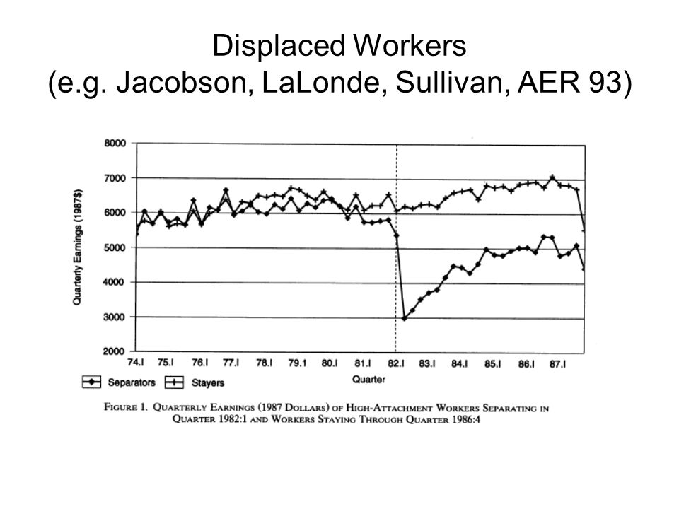 Displaced Workers (e.g. Jacobson, LaLonde, Sullivan, AER 93)