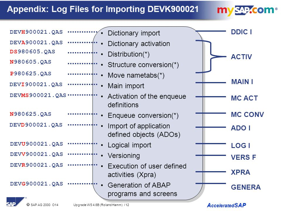 Appendix: Log Files for Importing DEVK900021