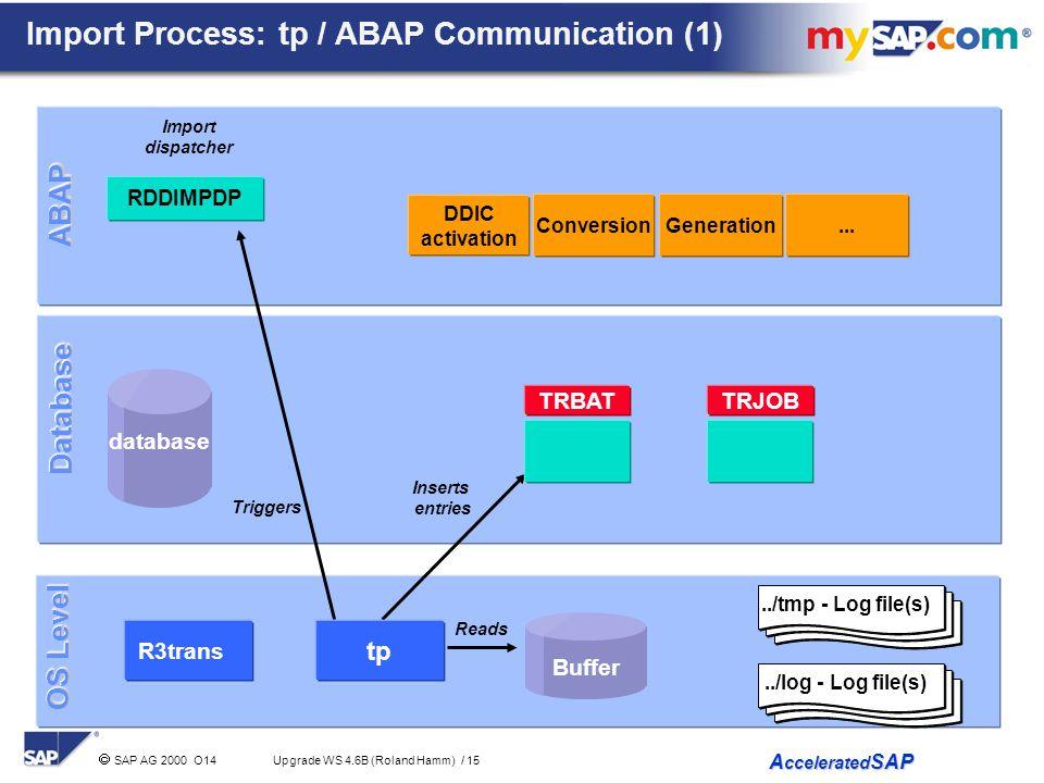 Import Process: tp / ABAP Communication (1)