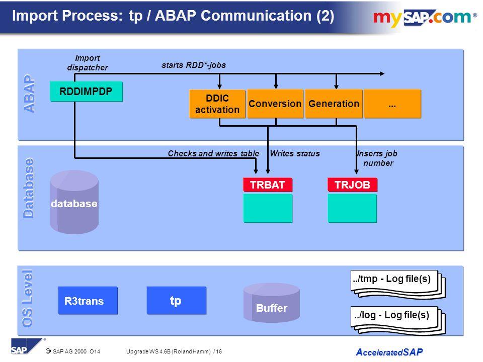 Import Process: tp / ABAP Communication (2)