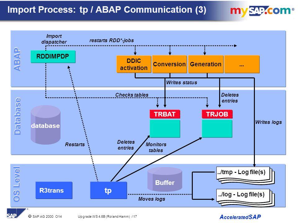 Import Process: tp / ABAP Communication (3)