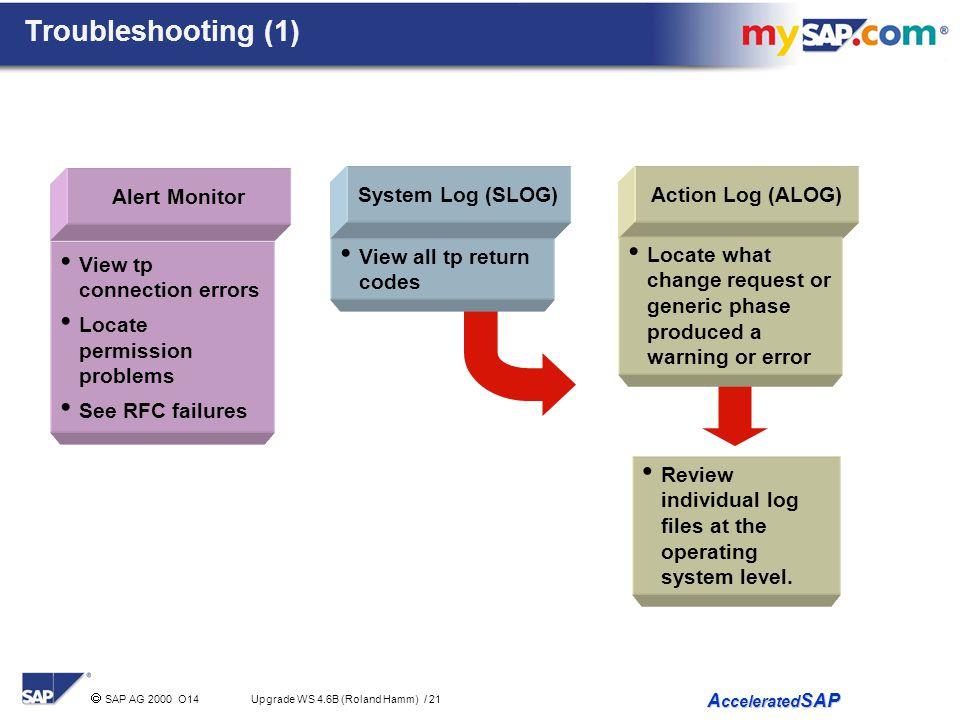 Troubleshooting (1) Alert Monitor System Log (SLOG) Action Log (ALOG)